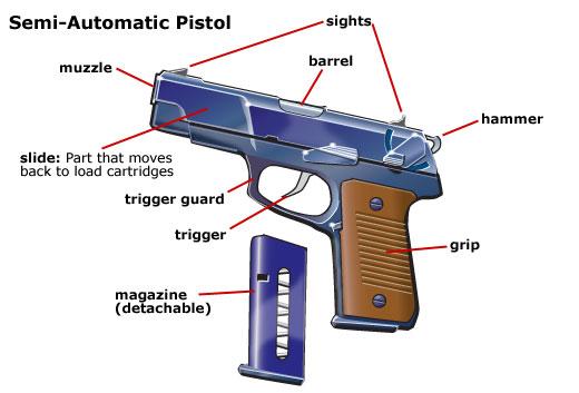 Semi Auto Diagram : Semi automatic gun parts have will train colorado